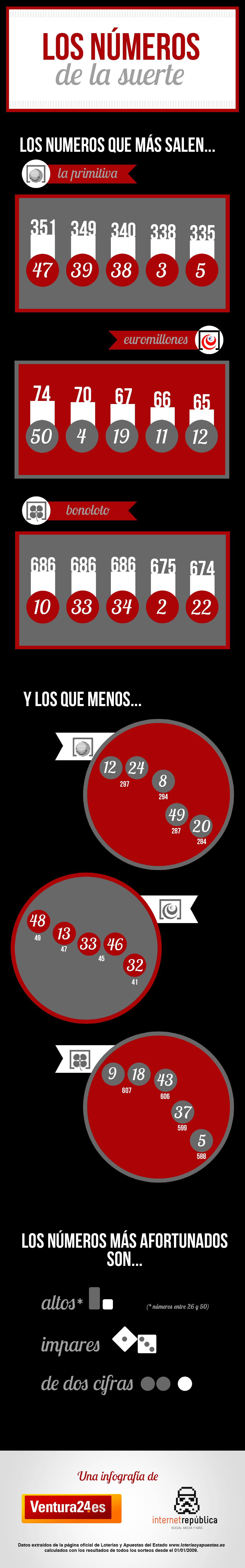 Infografia ventura loteria